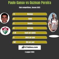 Paulo Ganso vs Guzman Pereira h2h player stats