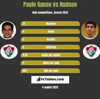 Paulo Ganso vs Hudson h2h player stats