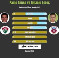 Paulo Ganso vs Ignacio Lores h2h player stats