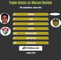 Paulo Ganso vs Marcel Novick h2h player stats