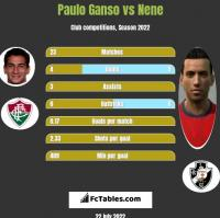 Paulo Ganso vs Nene h2h player stats