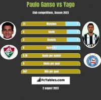 Paulo Ganso vs Yago h2h player stats
