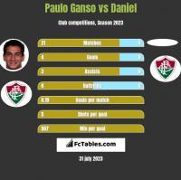 Paulo Ganso vs Daniel h2h player stats