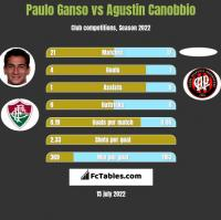 Paulo Ganso vs Agustin Canobbio h2h player stats