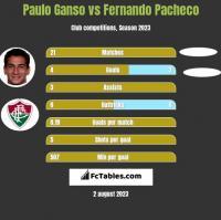 Paulo Ganso vs Fernando Pacheco h2h player stats