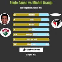 Paulo Ganso vs Michel Araujo h2h player stats