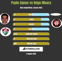 Paulo Ganso vs Hugo Moura h2h player stats