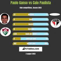 Paulo Ganso vs Caio Paulista h2h player stats