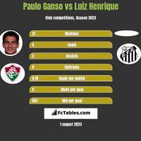 Paulo Ganso vs Luiz Henrique h2h player stats