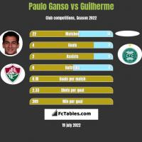 Paulo Ganso vs Guilherme h2h player stats