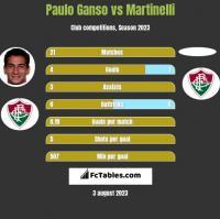Paulo Ganso vs Martinelli h2h player stats