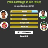 Paulo Gazzaniga vs Ben Foster h2h player stats