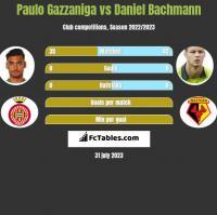 Paulo Gazzaniga vs Daniel Bachmann h2h player stats