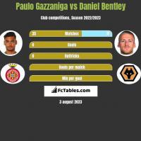 Paulo Gazzaniga vs Daniel Bentley h2h player stats