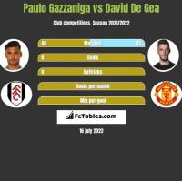 Paulo Gazzaniga vs David De Gea h2h player stats