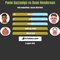 Paulo Gazzaniga vs Dean Henderson h2h player stats