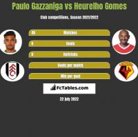 Paulo Gazzaniga vs Heurelho Gomes h2h player stats