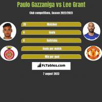 Paulo Gazzaniga vs Lee Grant h2h player stats