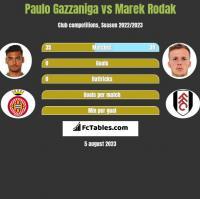 Paulo Gazzaniga vs Marek Rodak h2h player stats