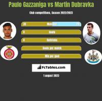 Paulo Gazzaniga vs Martin Dubravka h2h player stats