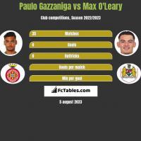Paulo Gazzaniga vs Max O'Leary h2h player stats