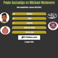 Paulo Gazzaniga vs Michael McGovern h2h player stats