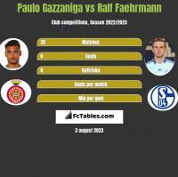 Paulo Gazzaniga vs Ralf Faehrmann h2h player stats