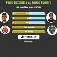 Paulo Gazzaniga vs Sergio Romero h2h player stats