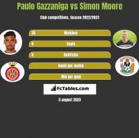 Paulo Gazzaniga vs Simon Moore h2h player stats