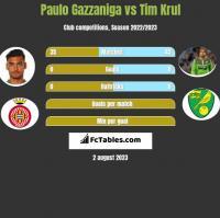 Paulo Gazzaniga vs Tim Krul h2h player stats