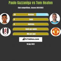 Paulo Gazzaniga vs Tom Heaton h2h player stats