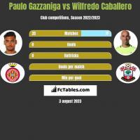 Paulo Gazzaniga vs Wilfredo Caballero h2h player stats