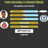 Paulo Gazzaniga vs Edouard Mendy h2h player stats
