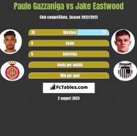 Paulo Gazzaniga vs Jake Eastwood h2h player stats