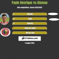 Paulo Henrique vs Alemao h2h player stats