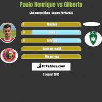 Paulo Henrique vs Gilberto h2h player stats