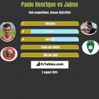 Paulo Henrique vs Jaime h2h player stats