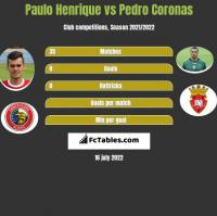 Paulo Henrique vs Pedro Coronas h2h player stats