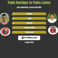 Paulo Henrique vs Pedro Lemos h2h player stats