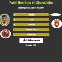 Paulo Henrique vs Simaozinho h2h player stats