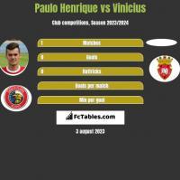 Paulo Henrique vs Vinicius h2h player stats