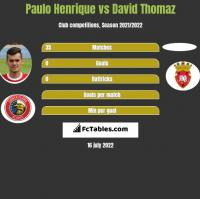 Paulo Henrique vs David Thomaz h2h player stats