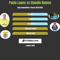 Paulo Lopes vs Claudio Ramos h2h player stats