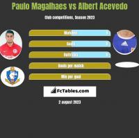 Paulo Magalhaes vs Albert Acevedo h2h player stats