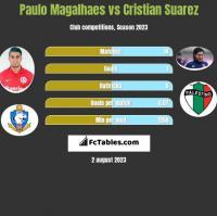 Paulo Magalhaes vs Cristian Suarez h2h player stats