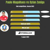 Paulo Magalhaes vs Dylan Zuniga h2h player stats