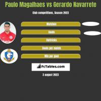 Paulo Magalhaes vs Gerardo Navarrete h2h player stats