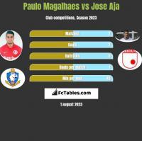 Paulo Magalhaes vs Jose Aja h2h player stats