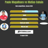 Paulo Magalhaes vs Matias Cahais h2h player stats