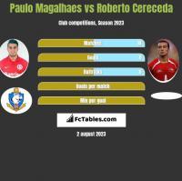 Paulo Magalhaes vs Roberto Cereceda h2h player stats